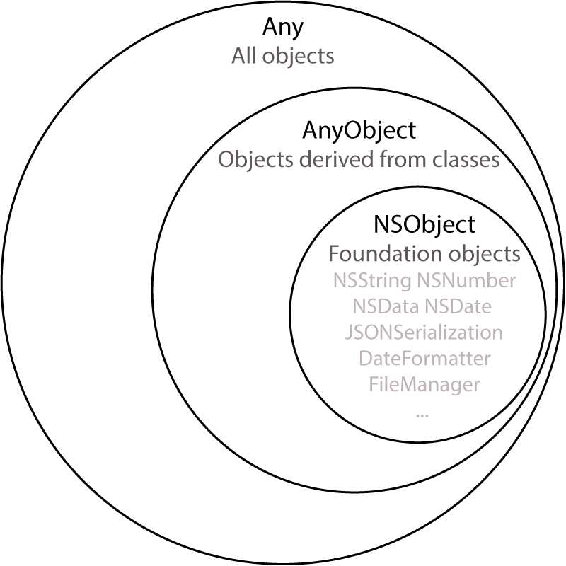 Any vs AnyObject vs NSObject in Swift 3 | Before I forget